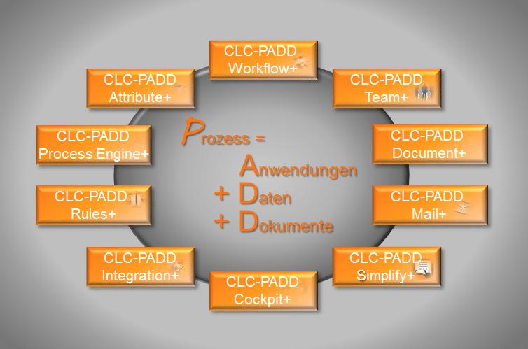 CLC-PADD