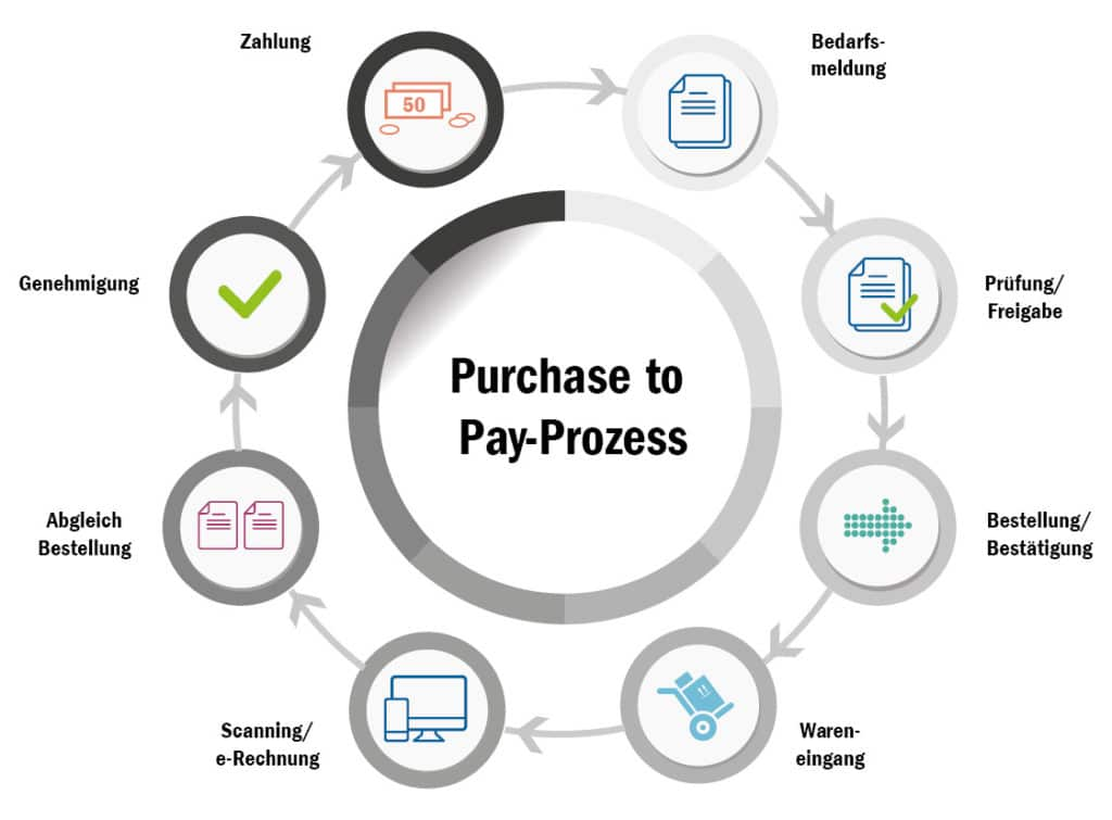 purchase to pay process