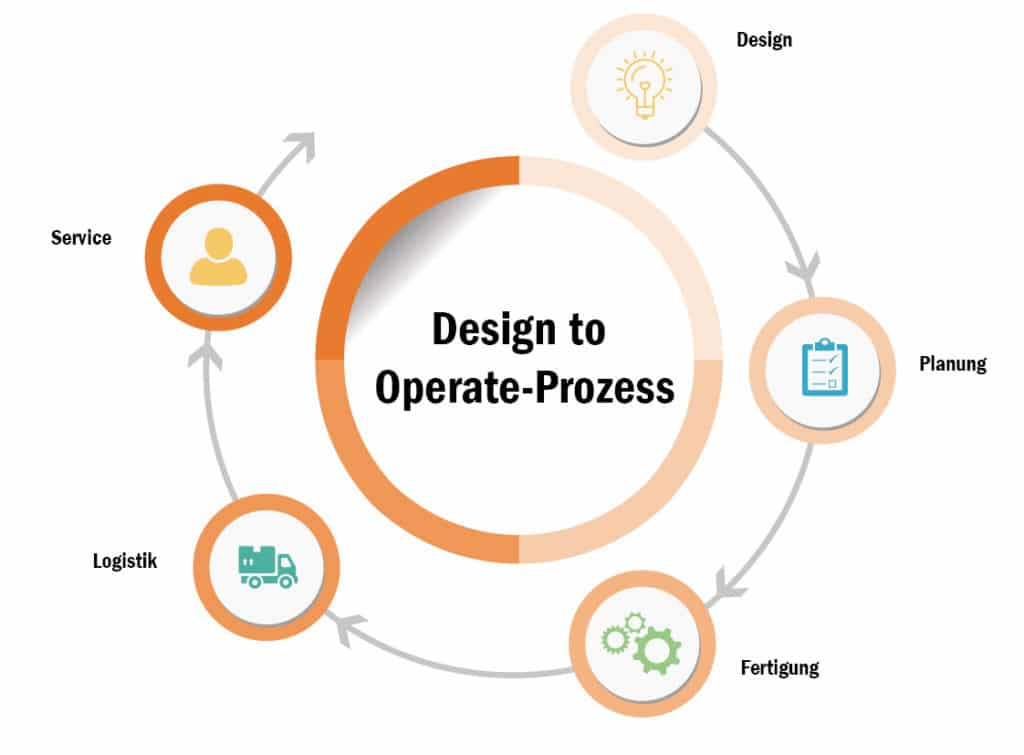 prozess design to operate 1