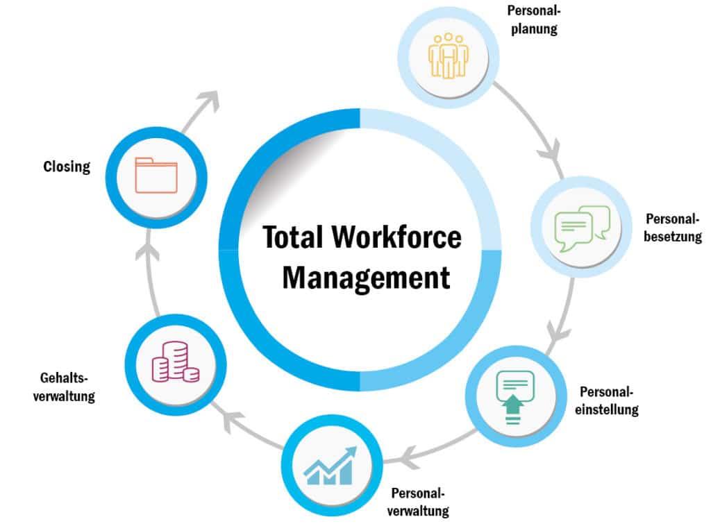 total workforce management process